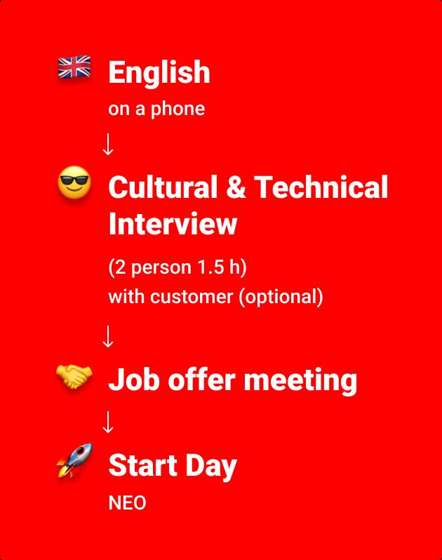 Recruitment proccess