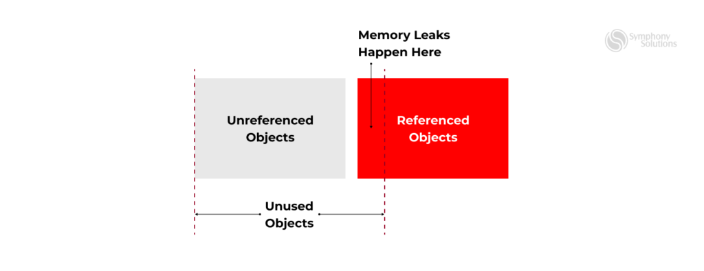 reasons of memory leaks in Android